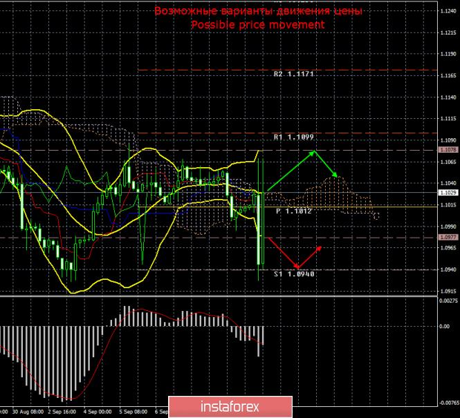 EUR/USD. 12 сентября. Итоги дня. Сумасшедший день для евровалюты