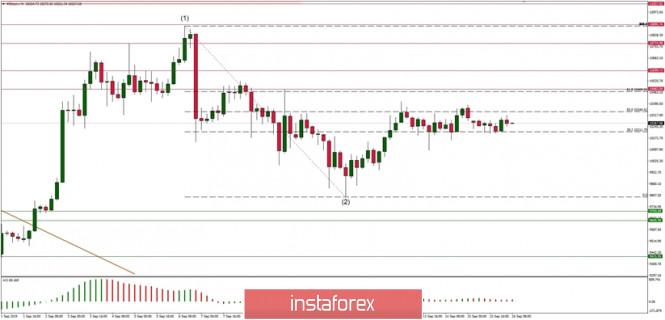 Phân tích kỹ thuật của BTC/USD cho ngày 16/09/2019