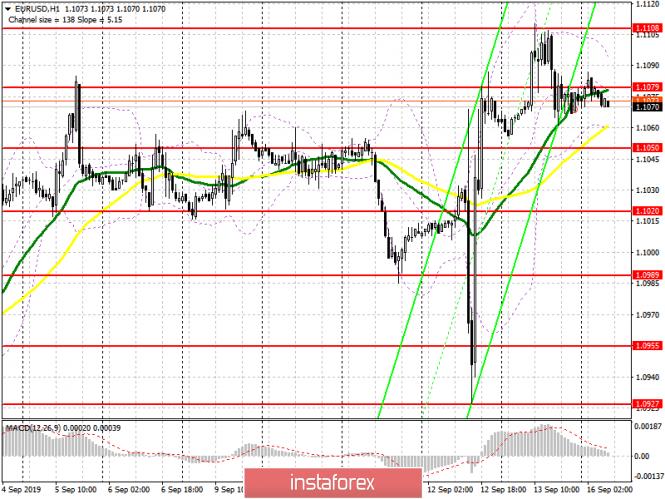 EUR/USD: план на европейскую сессию 16 сентября. Евро останется в боковом канале в...