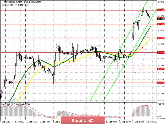 GBP/USD: план на европейскую сессию 16 сентября. Фунт укрепляется перед важной встречей...