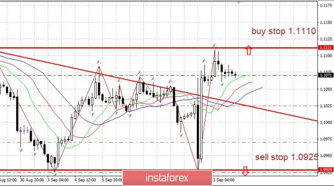 Trading plan for EURUSD on 09/16/2019