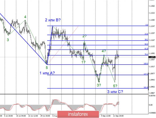 Анализ EUR/USD и GBP/USD за 16 сентября. Смягчение политики ФРС необходимо и...