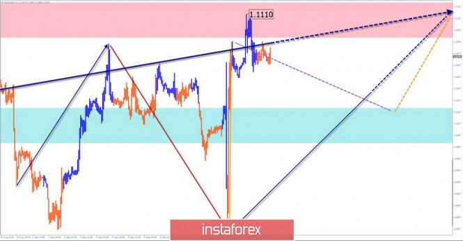 Прогноз  EUR/USD, GBP/JPY на 16 сентября. Коррекция перед дальнейшим подъемом