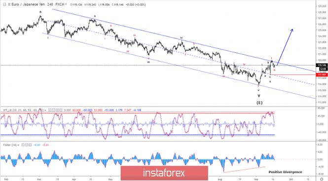Elliott wave analysis of EUR/JPY for September 17, 2019