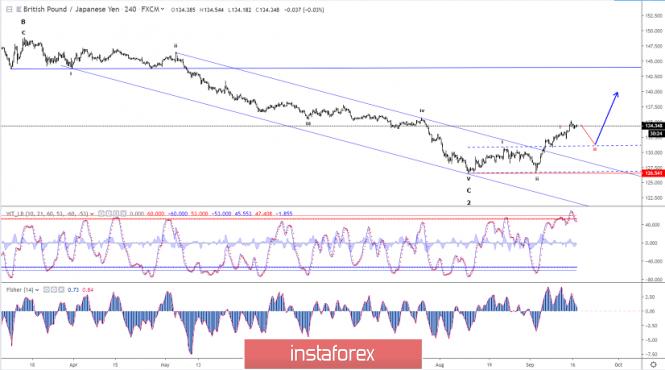 Elliott wave analysis of GBP/JPY for September 17, 2019