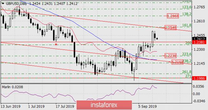 Forecast for GBP/USD on September 17, 2019