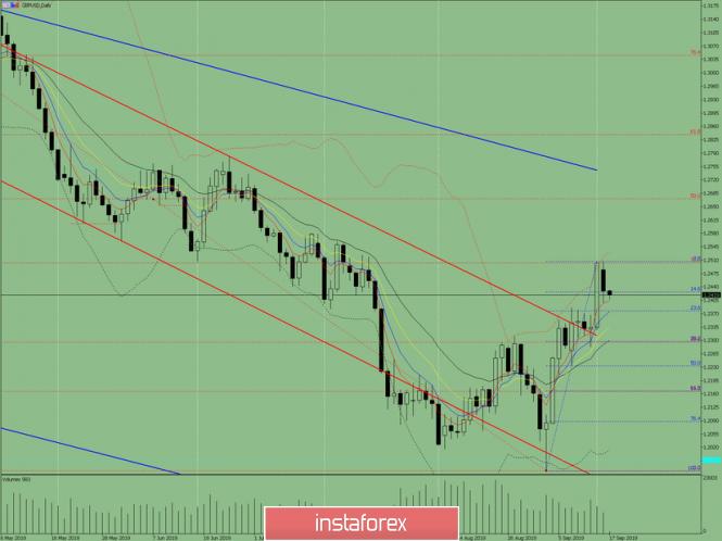 Индикаторный анализ. Дневной обзор на 17 сентября 2019 по валютной паре GBP/USD