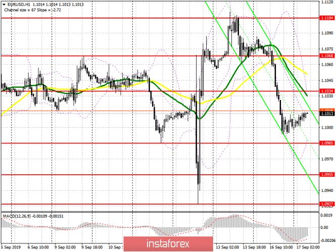 EUR/USD: план на европейскую сессию 17 сентября. Риск введения новых пошлин со стороны...