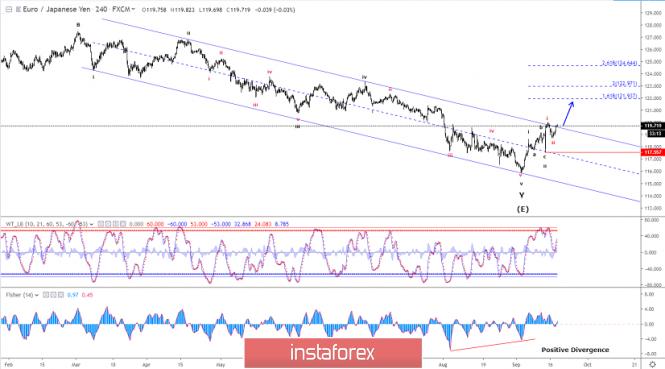Elliott wave analysis of EUR/JPY for September 18, 2019