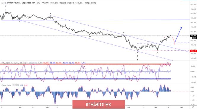 Elliott wave analysis of GBP/JPY for September 18, 2019