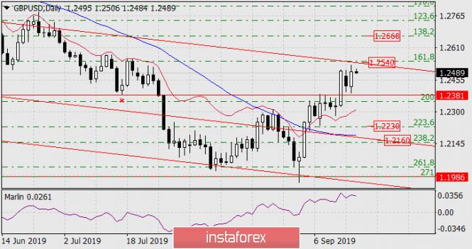 Forecast for GBP/USD on September 18, 2019