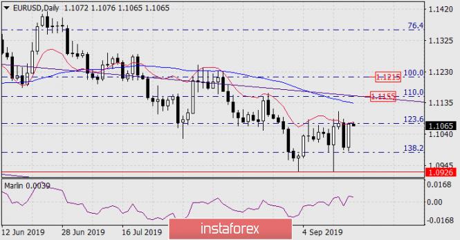 Forecast for EUR/USD on September 18, 2019