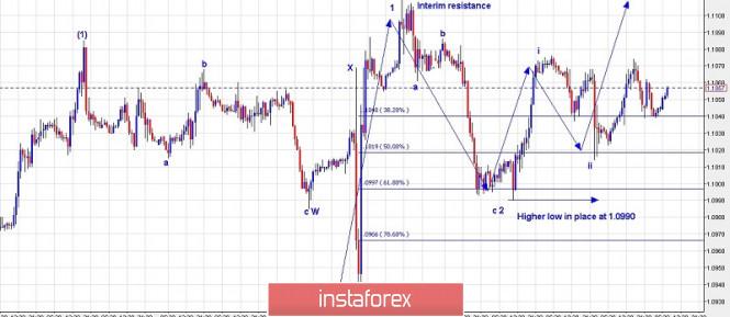 Trading plan for EURUSD for September 20, 2019