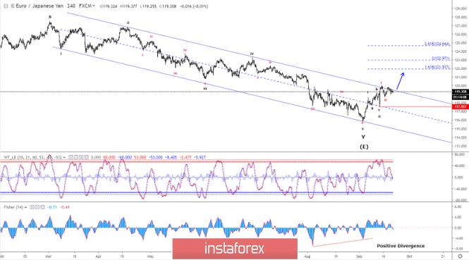 Elliott wave analysis of EUR/JPY for September 20 - 2019