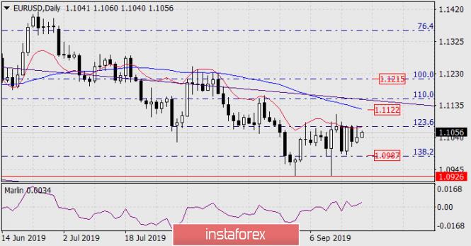 Forecast for EUR/USD on September 20, 2019