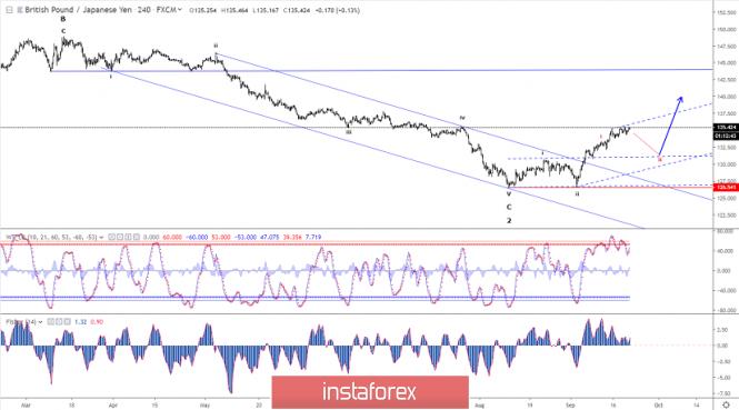 Elliott wave analysis of GBP/JPY for September 20 - 2019