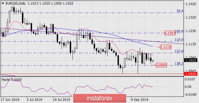 Прогноз по EUR/USD на 23 сентября 2019 года
