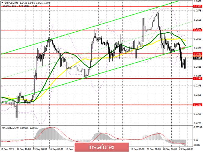 GBP/USD: план на американскую сессию 23 сентября. Фунт продолжает терять позиции, а быки упустили важный уровень 1.2460