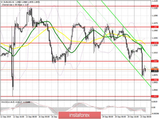 EUR/USD: план на американскую сессию 23 сентября. Данные по производственной активности обвалили евро. Под прицелом медведей уровень 1.0960