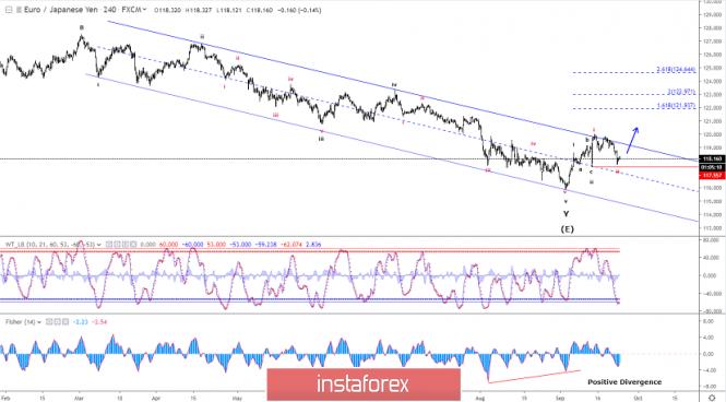 Elliott wave analysis of EUR/JPY for September 24 - 2019