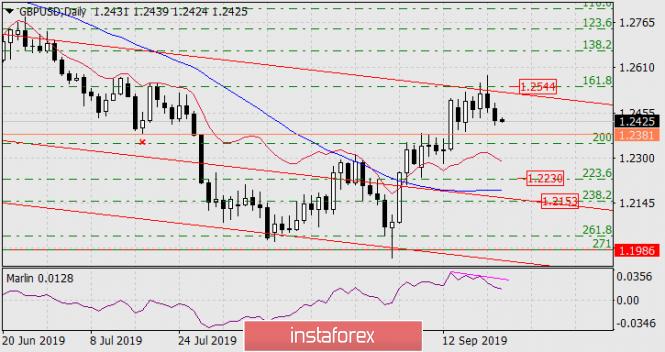 Forecast for GBP/USD on September 24, 2019