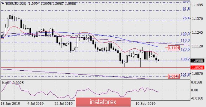 Forecast for EUR/USD on September 24, 2019
