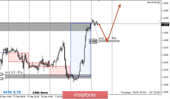 Control zones USD/CAD 10/03/19