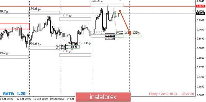 Control zones USD/CHF 10/04/19