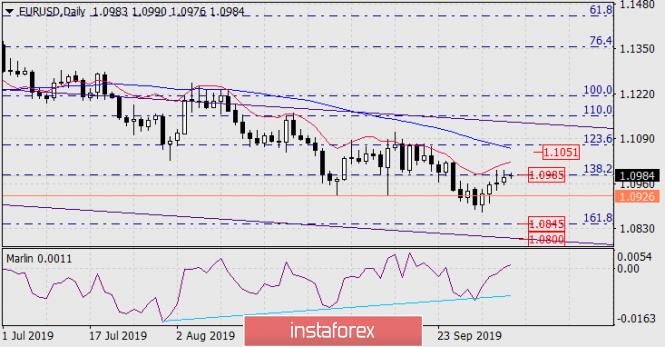 Forecast for EUR/USD on October 7, 2019