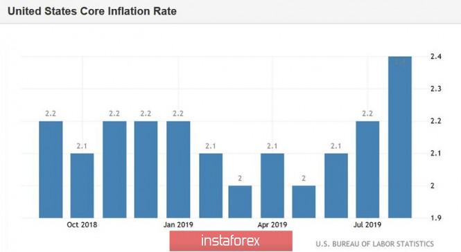 EUR/USD. Превью недели: Китай, американская инфляция и «гастроли» Джерома Пауэлла