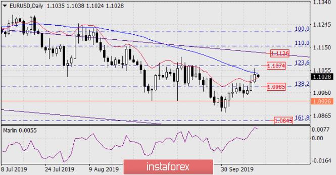 Forecast for EUR/USD on October 14, 2019