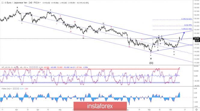 Elliott wave analysis of EUR/JPY for October 14 - 2019