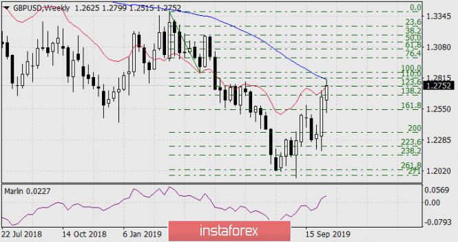 Prognose für den 16. Oktober 2019 GBP/USD