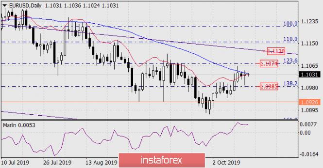 Prognose für den 16. Oktober 2019 EUR/USD