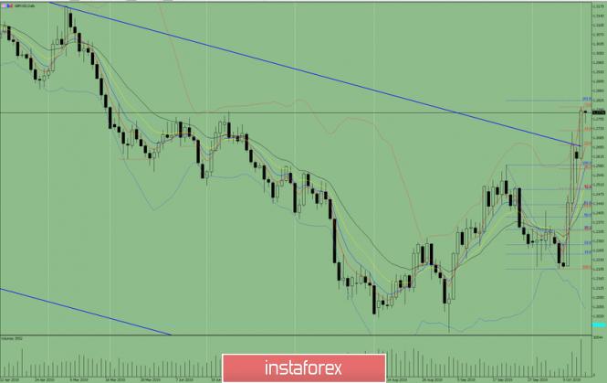 Indikatoranalyse. GBP / USD – Tagesübersicht für den 16. Oktober 2019