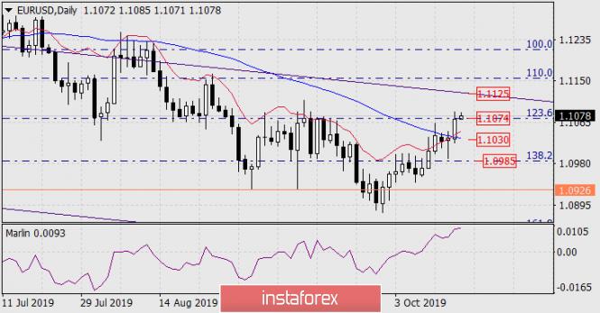 Forecast for EUR/USD on October 17, 2019