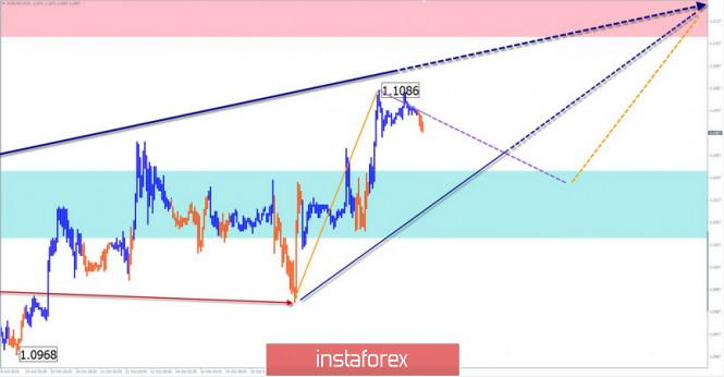 Vereinfachte Wellenanalyse für den 17. Oktober. EUR/USD: Stillstand vor einem Impuls. GBP/JPY: die Bullen müssen...