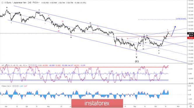 Analisis Elliott wave dari EUR/JPY untuk 18 Oktober - 2019