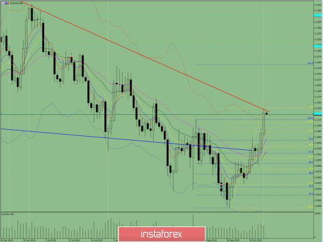 Indikatoranalyse. EUR / USD – Tagesübersicht für den 18. Oktober 2019