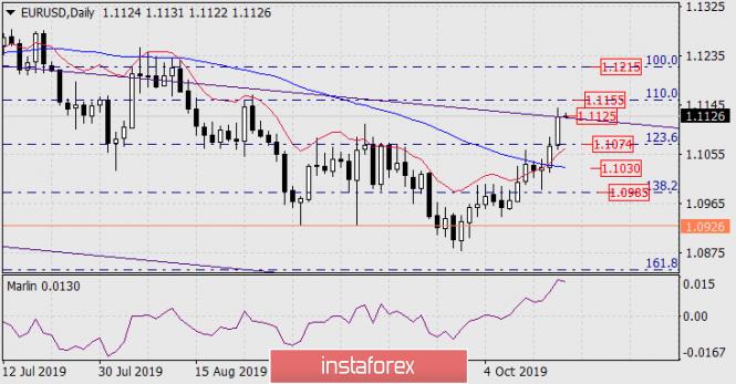 Forecast for EUR/USD on October 18, 2019