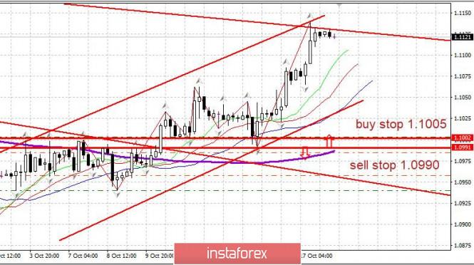Rencana trading EURUSD 18/10/2019
