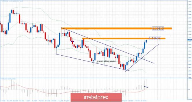 EUR/USD for October 18,2019 - Resistance on the test, upward target reached