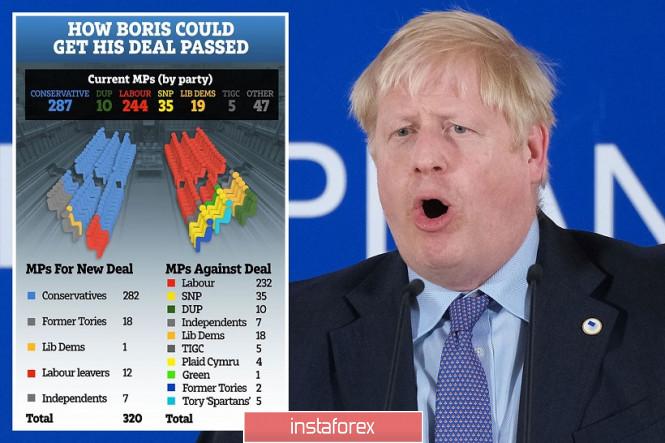 GBP/USD. Решающие выходные для Брекзита: вся надежда на «врагов» Джонсона