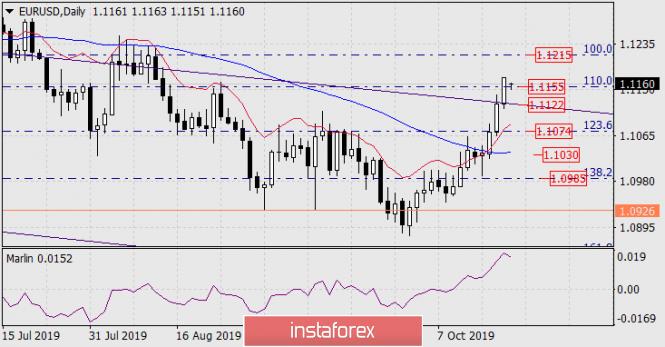 Prognose für den 21. Oktober 2019 EUR/USD
