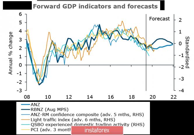 Sự yếu kém của đồng đô la đang trở nên dai dẳng. AUD và NZD sẽ tiếp tục phát triển.