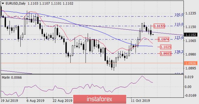 Forecast for EUR/USD on October 25, 2019