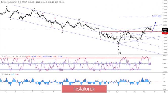 Elliott wave analysis of EUR/JPY for October 25 - 2019