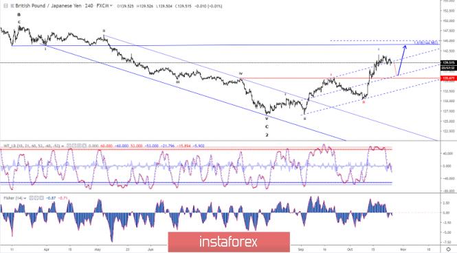 Elliott wave analysis of GBP/JPY for October 25 - 2019