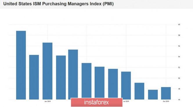 EUR/USD. Неплохие Нонфармы, но слабый индекс ISM – доллар снова под давлением
