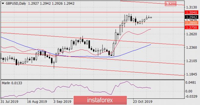 Forecast for GBP/USD on November 4, 2019